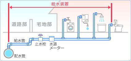 給水装置工事の範囲図解