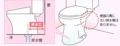 便器の奥に太い排水管はありません。