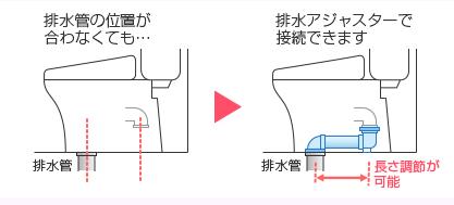 排水管の位置が合わなくても、排水アジャスターで接続できます