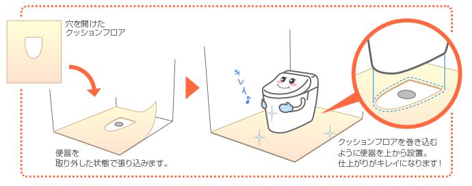 穴を開けたクッションをフロア便器を取り外した状態で張り込みます。クッションフロアを巻き込むように便器を上から設置。仕上がりがキレイになります!
