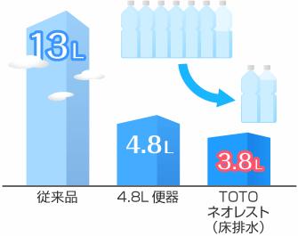 TOTOネオレストは3.8L洗浄