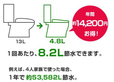 1回あたり、8.2L節水できます。例えば、4人家族で使った場合、1年で約53,582L節水