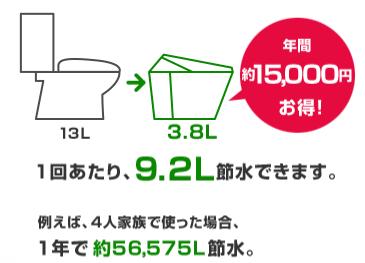 1回あたり、9.2L節水できます。例えば、4人家族で使った場合、1年で約56,575L節水