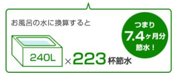 お風呂の水に換算すると240Lを223杯節水、つまり7.4か月分節水!