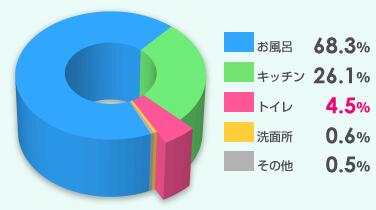 グラフ:最も水が使われていると認識されている場所、お風呂68.3%、キッチン26.1%、トイレ4.5%、洗面所0.6%、その他0.5%