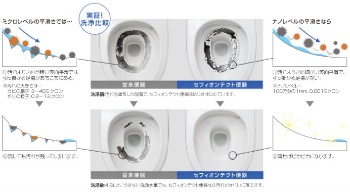 従来便器とセフィオンテクト便器を洗浄比較
