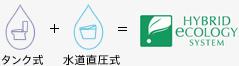 タンク式+水道直圧式=ハイブリッドエコロジーシステム