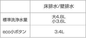 標準洗浄水量大4.8L、小3.6L、ECO小ボタン3.4L