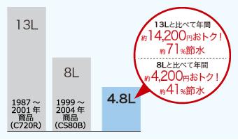 13Lと比べて年間約14,200お得