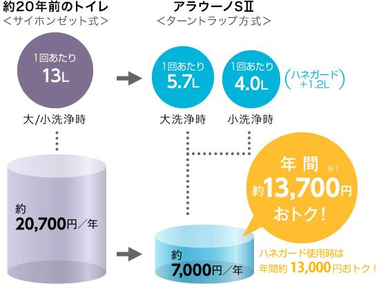 アラウーノSⅡは約20年前のトイレに比べ、年間約13,700円おトク