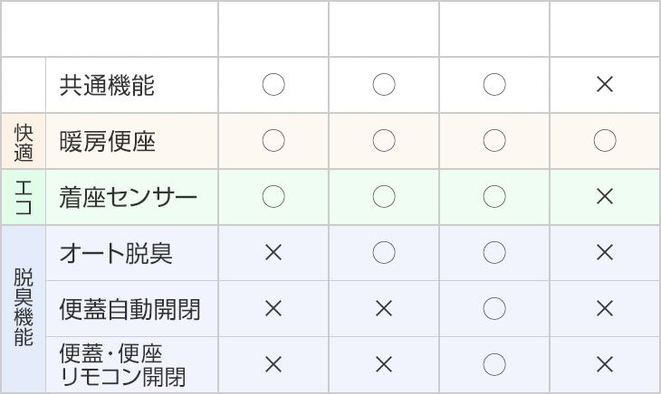 S3、S4、S5グレード、暖房便座タイプの機能比較表の機能比較表