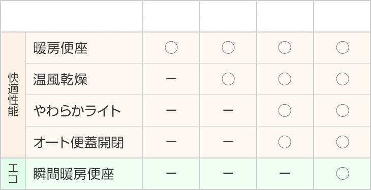 F1、F2、F3、F3wの機能比較表