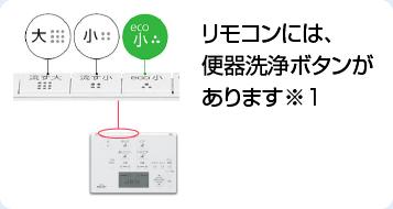 リモコンには、便器洗浄ボタンがあります