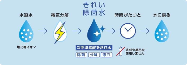 水道水を電気分解して作られる、次亜塩素酸を含む「きれい除菌水」