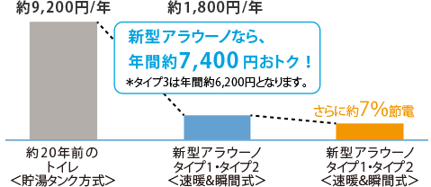 新型アラウーノなら年間約7,400円おトク!