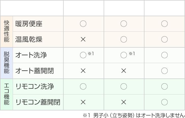 GG1、GG2、GG3の機能比較表
