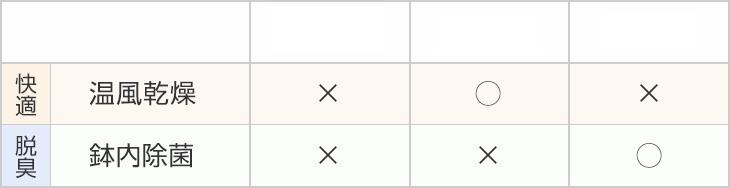 KB21、KB22、KB23の機能比較表の機能比較表
