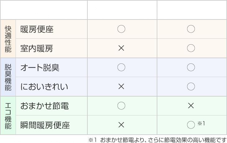 AH1とAH2Wの機能比較表