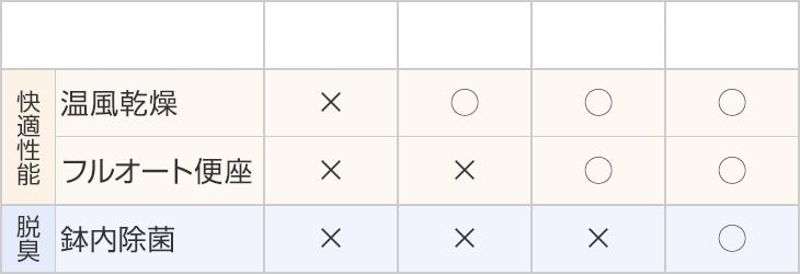 EA11、EA12、EA13、EA14の機能比較表の機能比較表