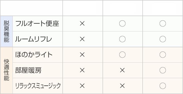 GR5、GR6、GR8の機能比較表の機能比較表