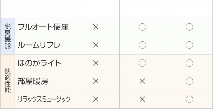 SR5、SR6、SR8の機能比較表