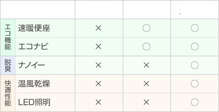 タイプ1、タイプ2、タイプ3の機能比較表