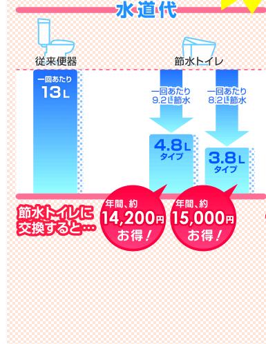 水道代…節水トイレに交換すると、4.8Lタイプ:年間約14,200円お得、3.8Lタイプ:年間約15,000円お得