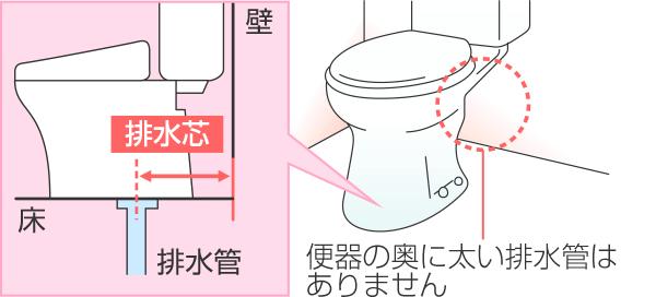 床排水は便器の奥に太い排水管はありません