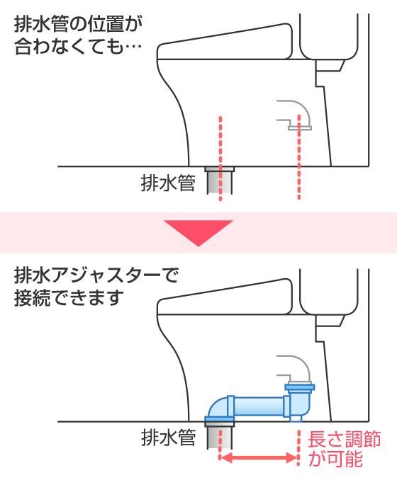 排水管の位置が合わなくても排水アジャスターで長さを調整できます